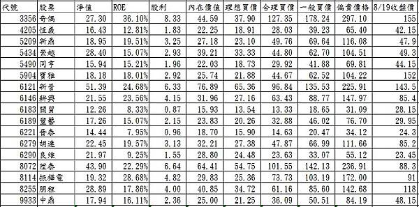 20130828內在價值:個股研究(可扣抵稅率20%以上PART2)