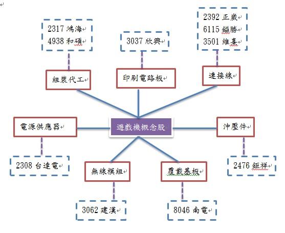 20130904遊戲機概念股