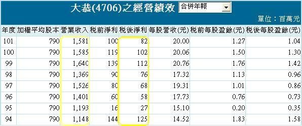 20130916大恭經營績效