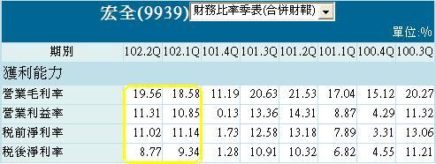 20130923宏全財務比率