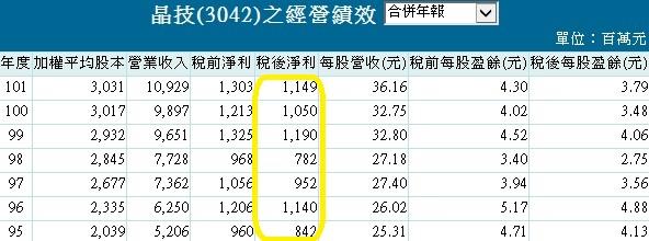 20131002晶技經營績效