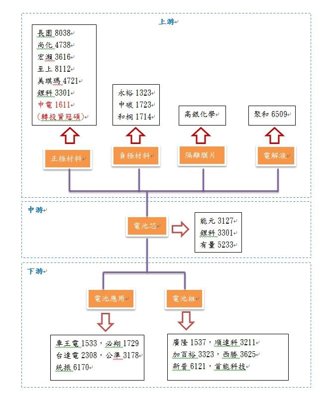 20131028鋰電池概念圖