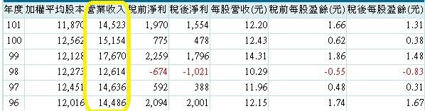 20140102京元電經營績效