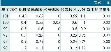 20140320第一金股利政策