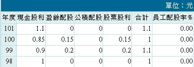 20140318兆豐金股利政策