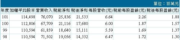 20140318兆豐金經營績效