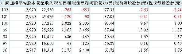 20140410信昌化營運績效