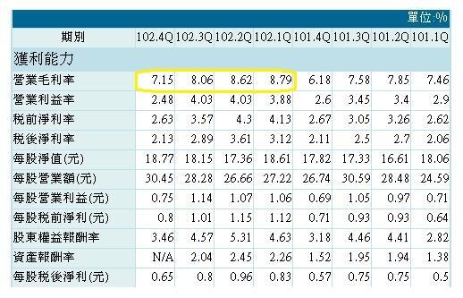 20140415豐藝財務比率