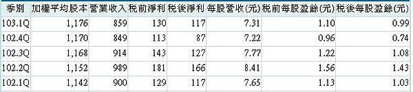 20140527久元營運(季)
