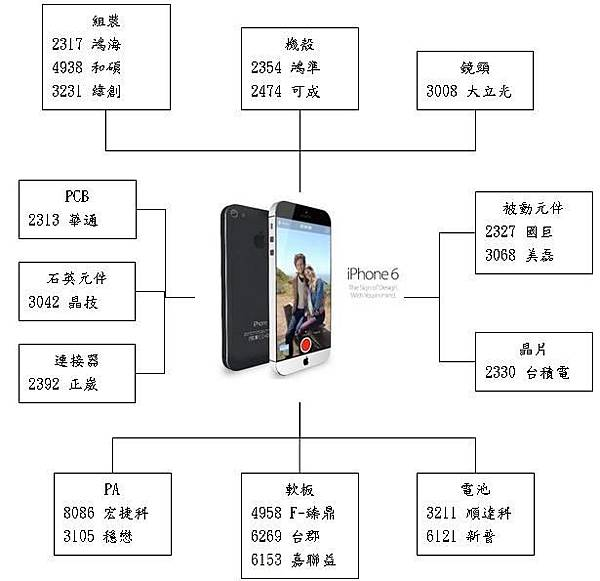 20140529iPhone 6圖