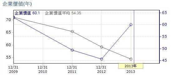 20140619融程電企業價值升