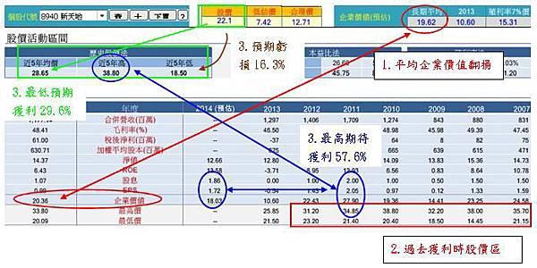 20140625新天地操作價格評斷