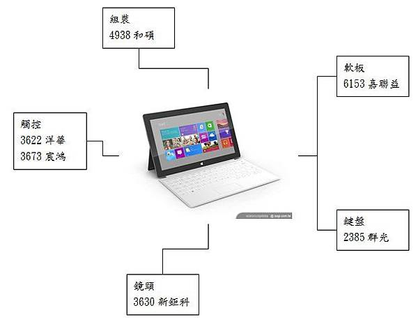 20120706微軟Surface概念股