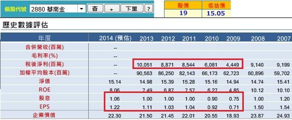 20140731華南金獲利能力