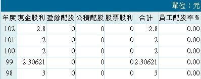 20140805禾伸堂股息政策