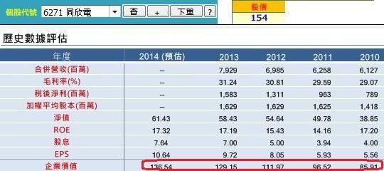 20140807同欣電歷年績效