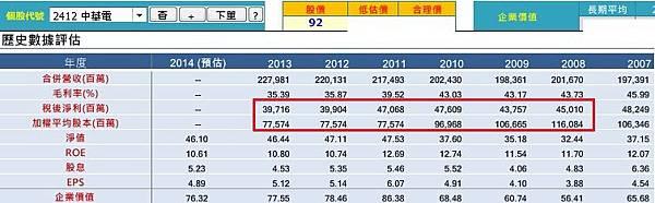 20140930中華電營運績效