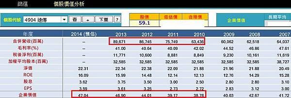 20141013遠傳經營績效