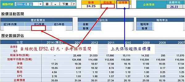20150129兆豐金操作區間