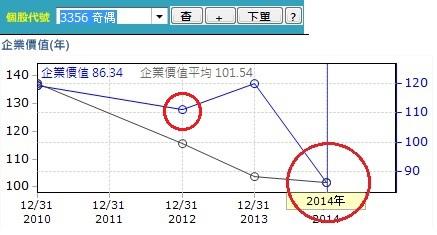 20150602奇偶企業價值