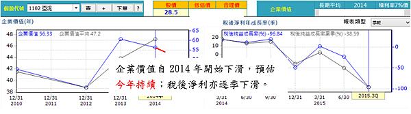 20151125亞泥企業價值(修)