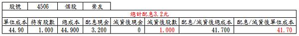 20170629崇友配息