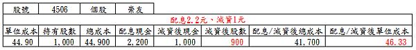 20170629崇友配息減資