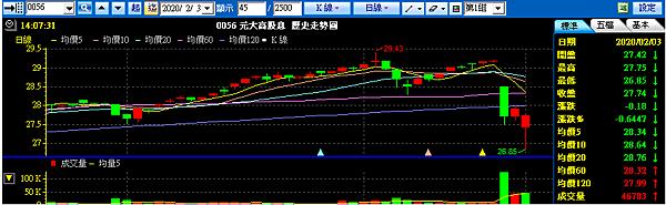 20200203元大高股息