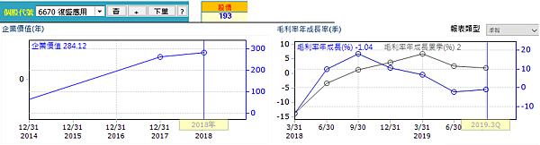 20200227復盛應用營運績效(修)