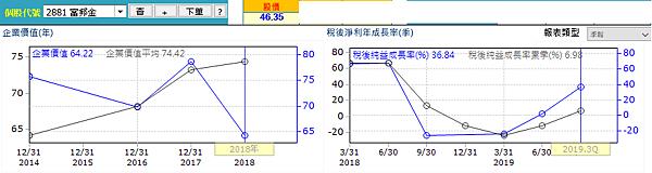 20200307富邦經營績效(修)