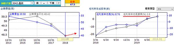 20200313晶技經營績效(修)