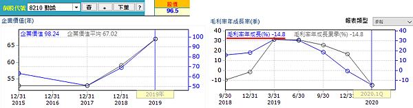 20200602勤誠經營績效(修)
