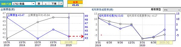 20210126南橋經營績效(修)