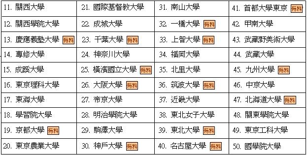 2009年申請日本大學簡章排行內容-2.bmp