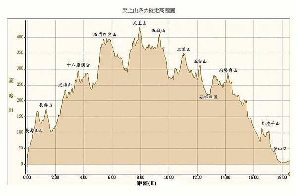 天上山系高程圖.jpg