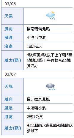 3m7d龜山島海浪預測.jpg