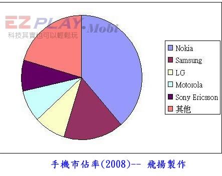 04手機市佔率(2008)