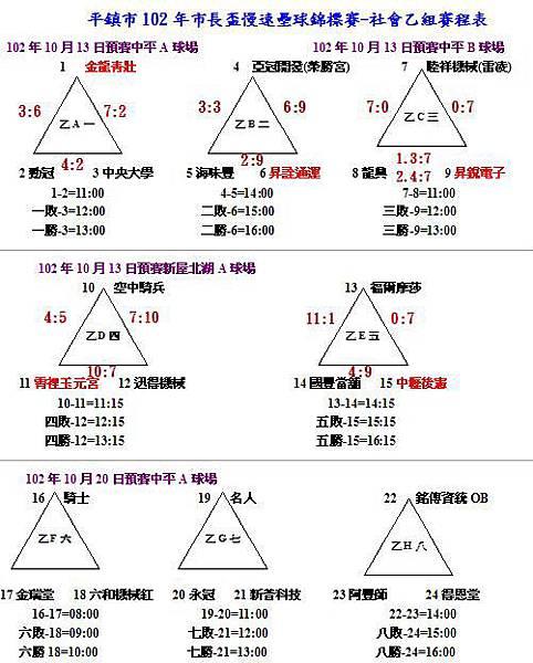 社乙預賽成績1213-1