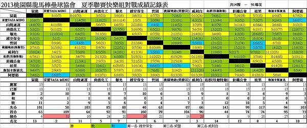 102夏季聯賽快樂組總成績表.JPG