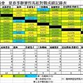 102夏季聯賽悍馬組總成績表.JPG