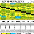 102夏季聯賽健康組總成績表.JPG