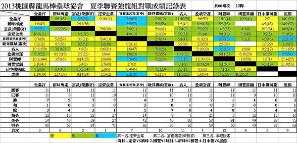 102夏季聯賽強龍組總成績表.JPG