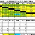 103冬季聯賽悍馬組總成績