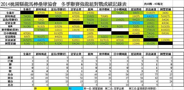 103冬季聯賽強龍組總成績