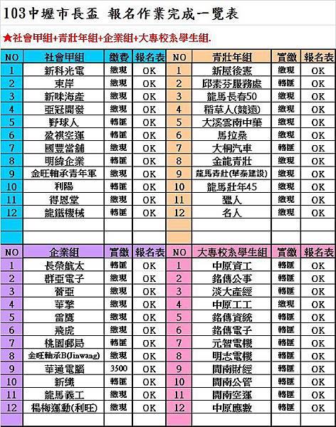 103中壢市長盃報名一覽表(四組)0427