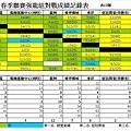 2014龍馬春季聯賽強龍組總成績表0824