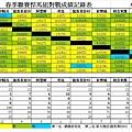 2014龍馬春季聯賽悍馬組總成績表0824