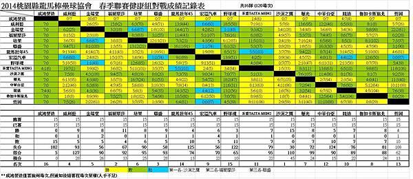 2014龍馬春季聯賽健康組總成績表0824