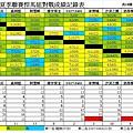 2014龍馬夏季聯賽悍馬組總成績表