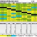 2014龍馬夏季聯賽健康組總成績表